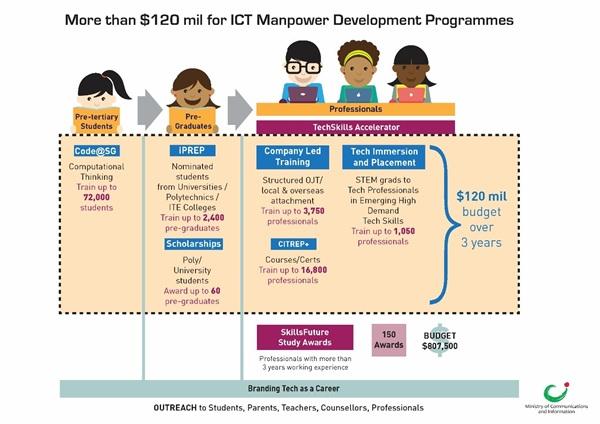 define manpower development