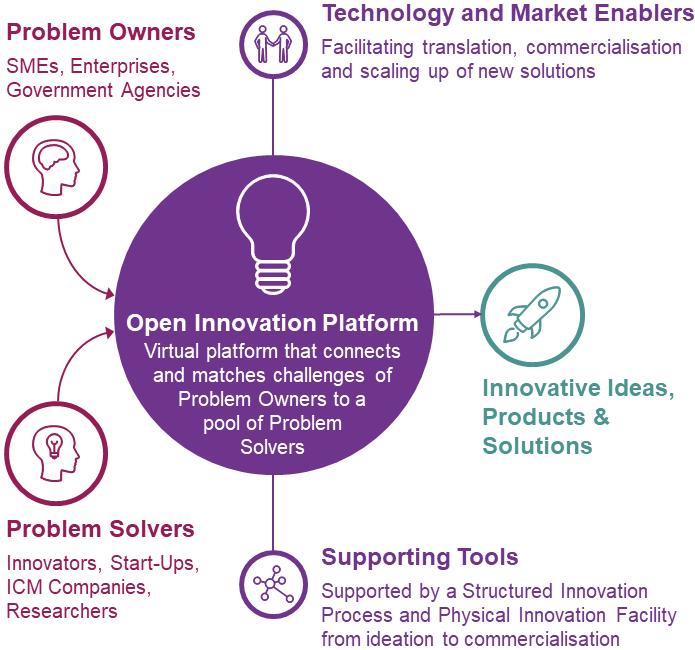 Open Innovation Platform Infocomm Media Development