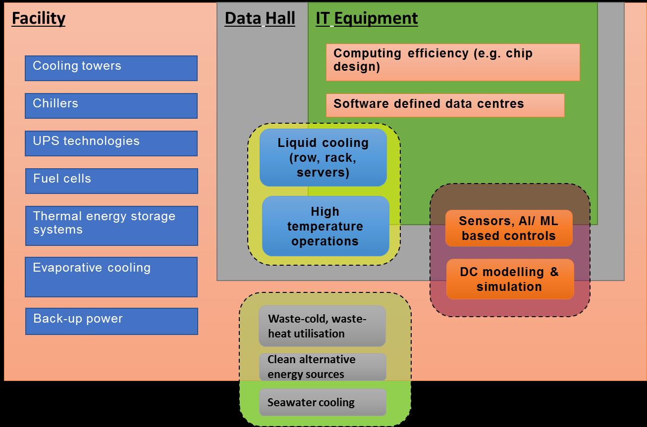 Green Data Centre Programme Grant Call - Infocomm Media