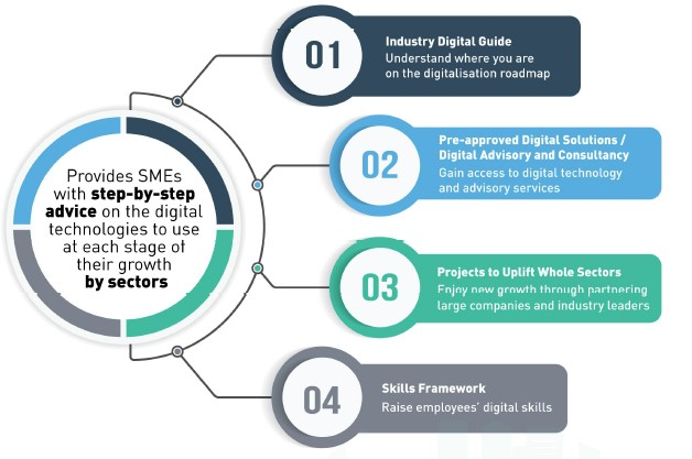 Logistics Industry Digital Plan for SMEs