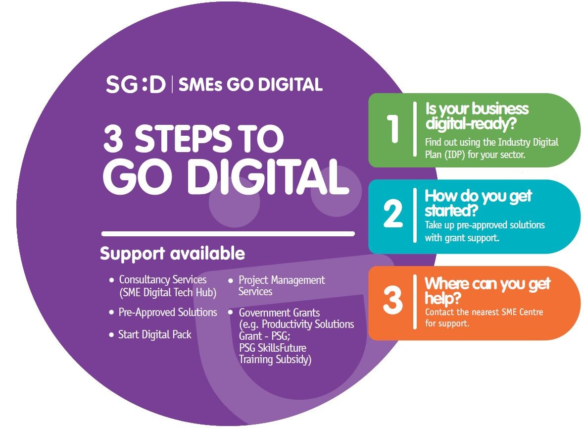 SMEs Go Digital