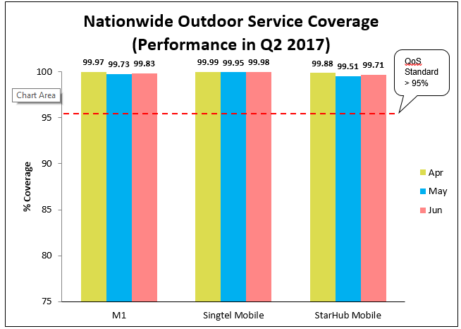nationwide outdoor mobile service coverage apr jun 2017