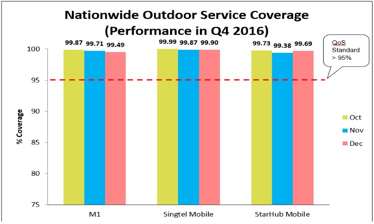 Nationwide-Outdoor-Mobile-Service-Coverage-Q4-2016