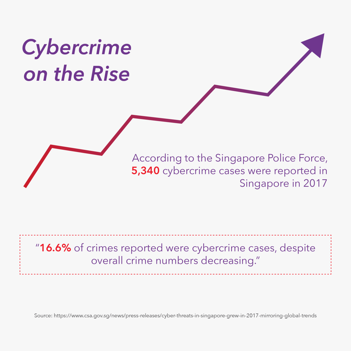 Cybercrime on the rise